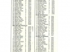 ddr-schueler-ms-1980-karl-marx-stadt-ergebnisse
